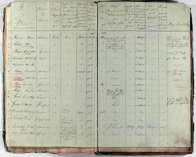 Eine Seite aus dem Register der nach America ausgewanderten Personen (Gemeinde Lienen)